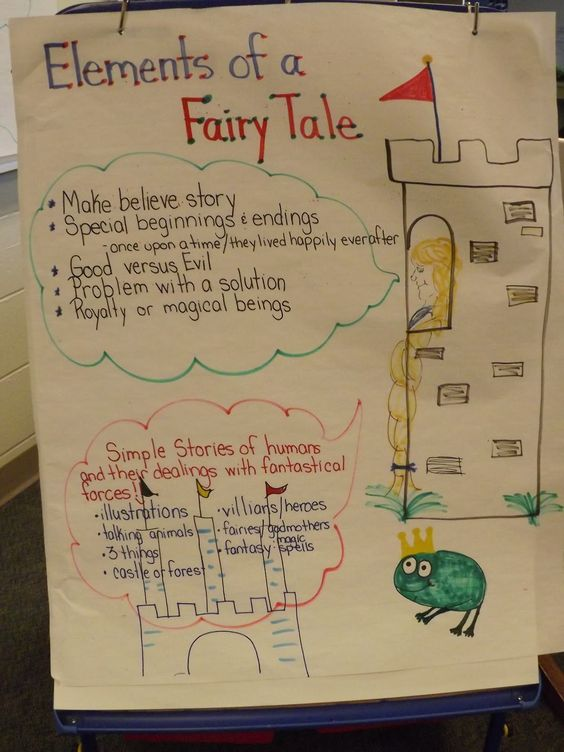 anchor charts fairy tales and anchors on pinterest. Black Bedroom Furniture Sets. Home Design Ideas