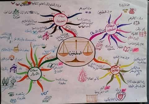 حفظ جزء عم للأطفال باستخدام الخرائط الذهنية خرائط العقل Islamic Kids Activities Muslim Kids Activities Islamic Books For Kids