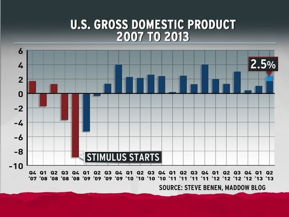 U.S. Gross Domestic Product, 2007 to 2013.