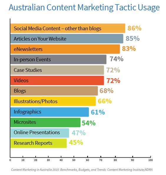 Content Marketing Strategy Crucial For Roi New Research Shows By Sarah Mitchell On Gl Content Marketing Content Marketing Strategy Content Marketing Institute