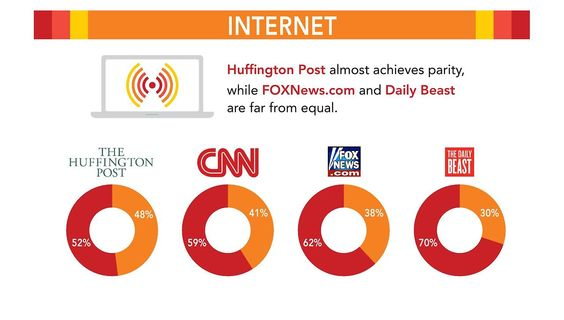 (5 of 9) Divided: The Media Gender gap  Internet  Huffington Post almost achieves partiy, while FOXNews.com and Daily Beast are far from equal.  [follow this link to find an extended preview of the documentary Miss Representation, which draws attention to the very problematic ways women and girls are represented in contemporary media: http://www.thesociologicalcinema.com/1/post/2011/10/miss-representation.html]