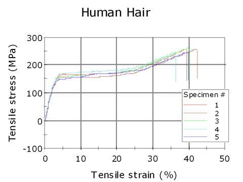 Pin Af Lars Tougaard Pa Tensile Strenght Hair