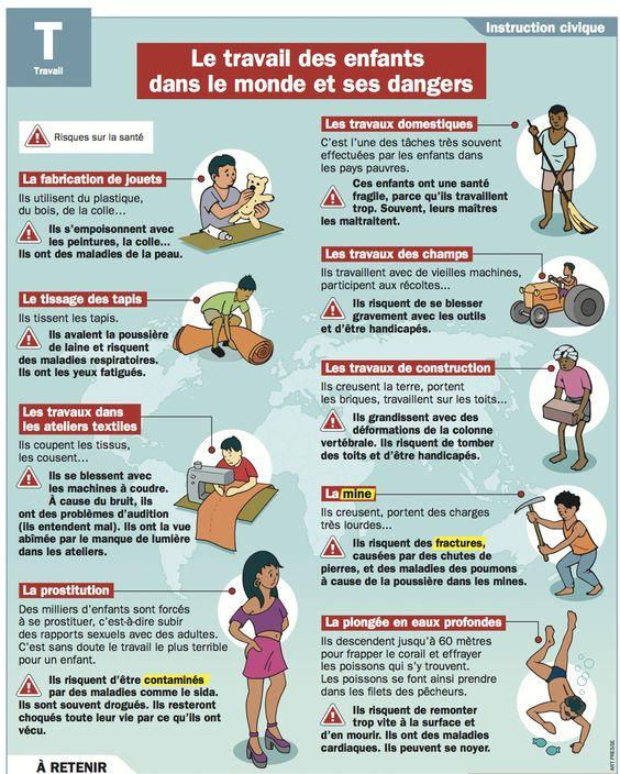 Le travail des enfants dans le monde et ses dangers