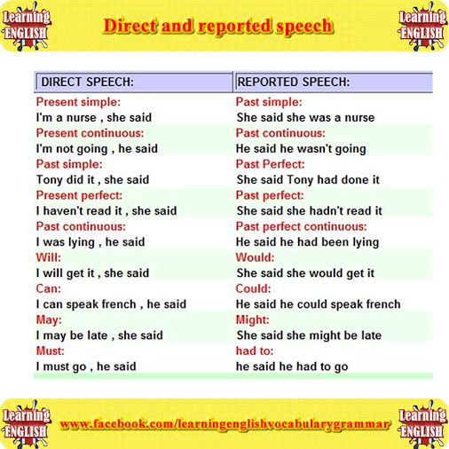 math worksheet : direct and reported speech with examples learning ...