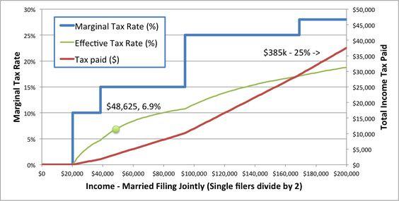 MarginalratesJpg  Finance    Social Security And