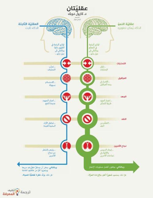 انفوجرافيك عربي عقليتان Learning Websites Work Motivation Funnny Quotes