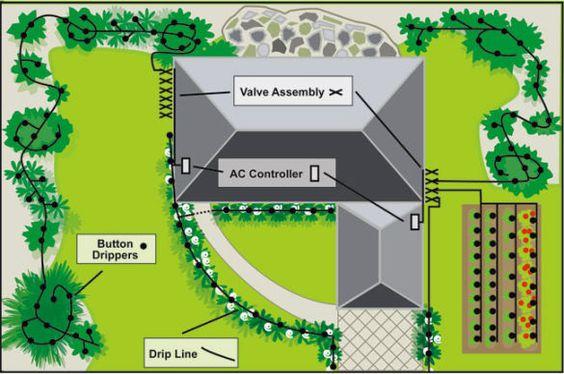 Home Irrigation System Design