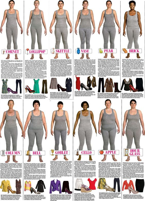 Trinny and susannah reveal 12 women 39 s body types which are you interesting blogs hourglass Fashion style categories list