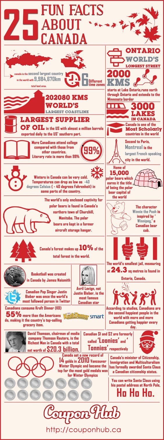 Canada is a big country with the longest coastline. It is also one of the countries with the highest literacy rate. Find out more interesting facts about Canada in our infographics. #infographics