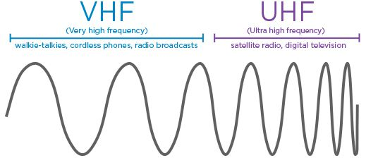 Pengertian Istilah Singkatan Hf Vhf Dan Uhf Radio Komunikasi Radio Band