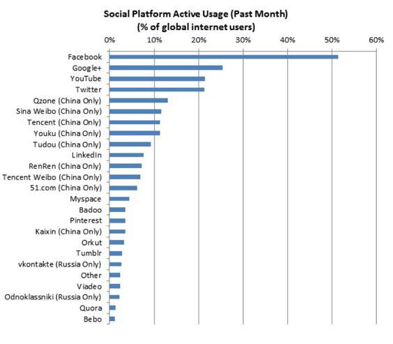 Porcentagem de usuários ativos nas redes sociais