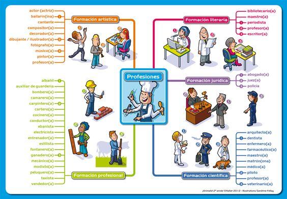 Mapa mental de las profesiones