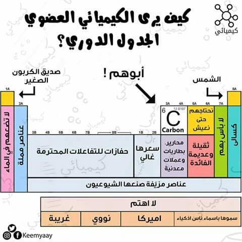 كيمياء الجدول الدوري Chemistry Education Study Chemistry Organic Chemistry Study