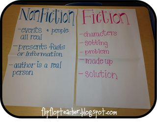 Teaching in Flip Flops: Anchor Charts