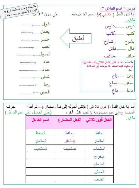 اللغة العربية أوراق عمل نحو للصف التاسع ملفاتي Bullet Journal Map Journal