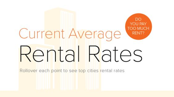 Average Rental Rates in Major Cities