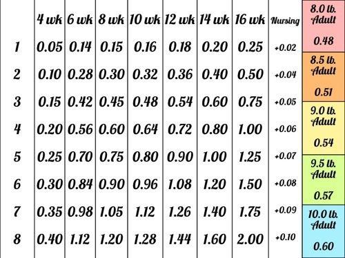 Fodder Chart For Rabbits From Fmicrofarm Rabbits Pinterest