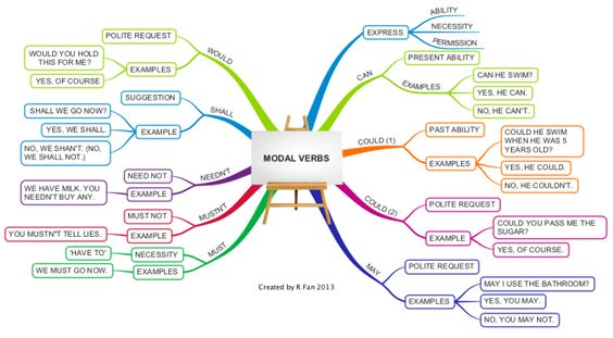 Modal verbs show ability, necessity and ask for permission. Examples of modal verbs have been given and examples of sentences to demonstrate their …