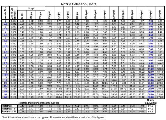 washing machine dimensions chart