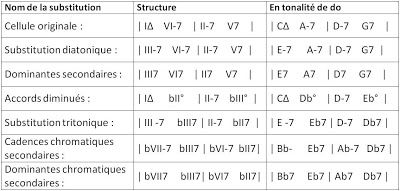 Substitutions+turnaround+fr.jpg (400×191):