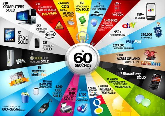 60 segundos tecnológicos #infografias