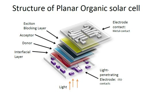 Structure Of Planar Organic Solar Cell Solar Power And