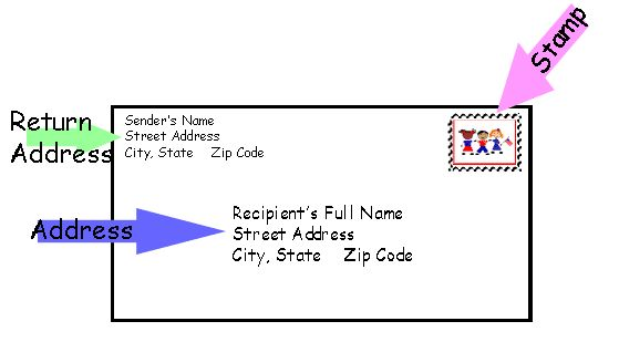Love Mail Addressing Envelopes Letter Addressing Lettering