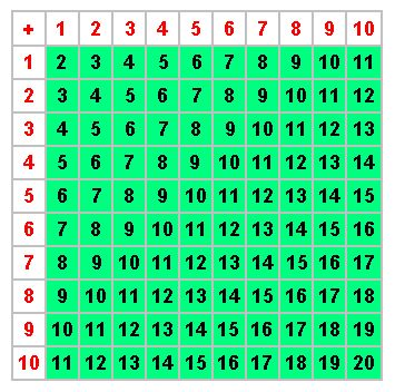 math worksheet : addition table  homeschool worksheet  curriculum  pinterest  : Addition Table Worksheet