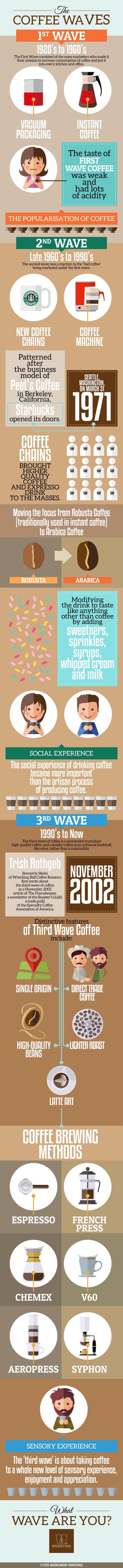 Coffee infograph.