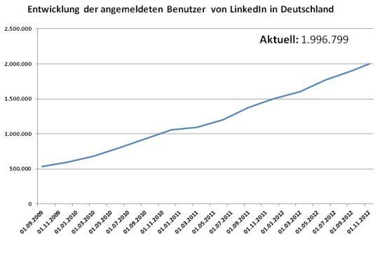 Bald 2 Mio. #LinkedIn Mitglieder in Deutschland via @LinkedInsider