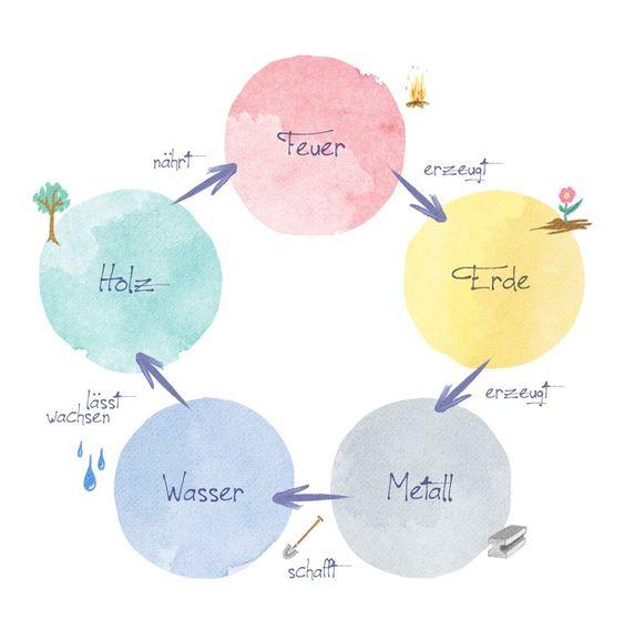 westwing-feng-shui-fünf-elemente