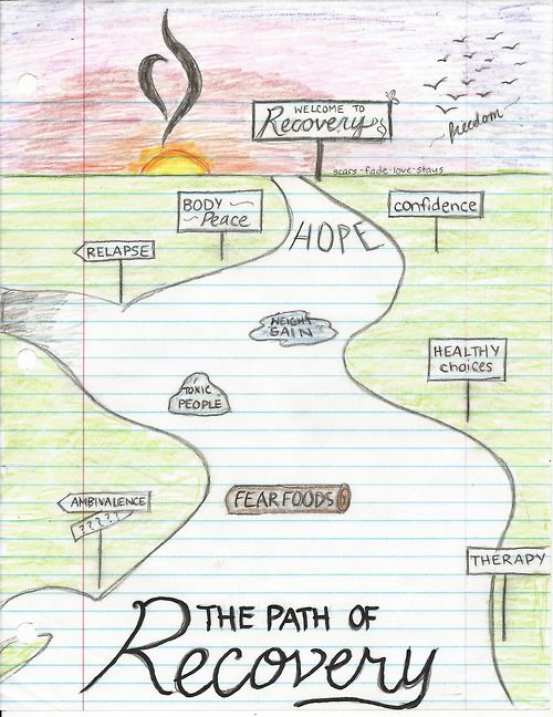 The path of recovery from Anorexia.: