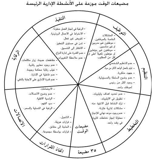 إدارة الوقت من المنظور الإسلامي والإداري ملخص ثان Pie Chart Chart Time Management