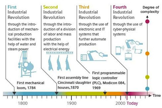 The industrial revolution the history of our technology