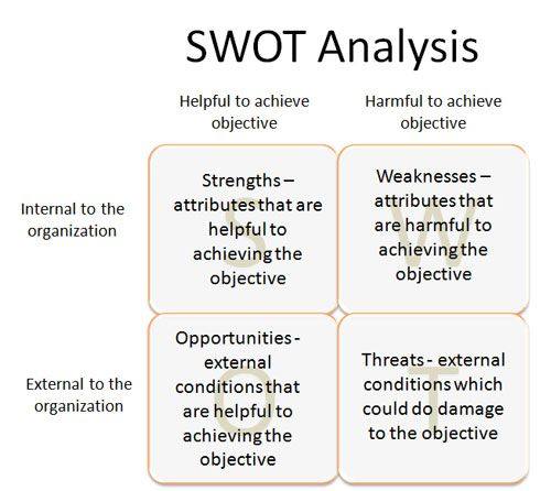 Business Review - SWOT Analysis Template Strategy Pinterest - swot analysis example