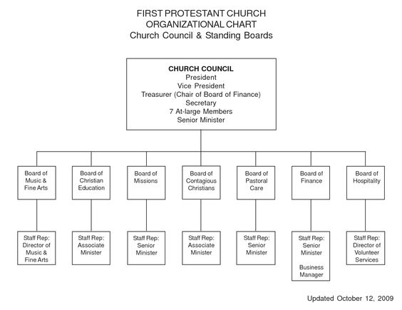 Sample Church Organization Chart  First Protestant Church