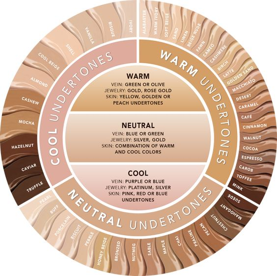 Monday Makeup Mash: Skin undertone and how to find yours. #beauty #beautyblogger
