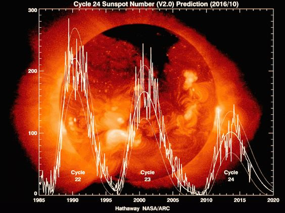 The story thus far… and the curious drama that is solar cycle #24. Credit: David Hathaway/NASA Marshall Spaceflight Center.