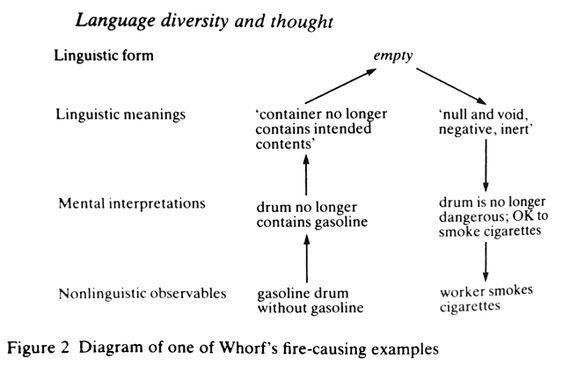 sapir whorf thesis