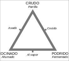 Triángulo culinario - Wikipedia, la enciclopedia libre