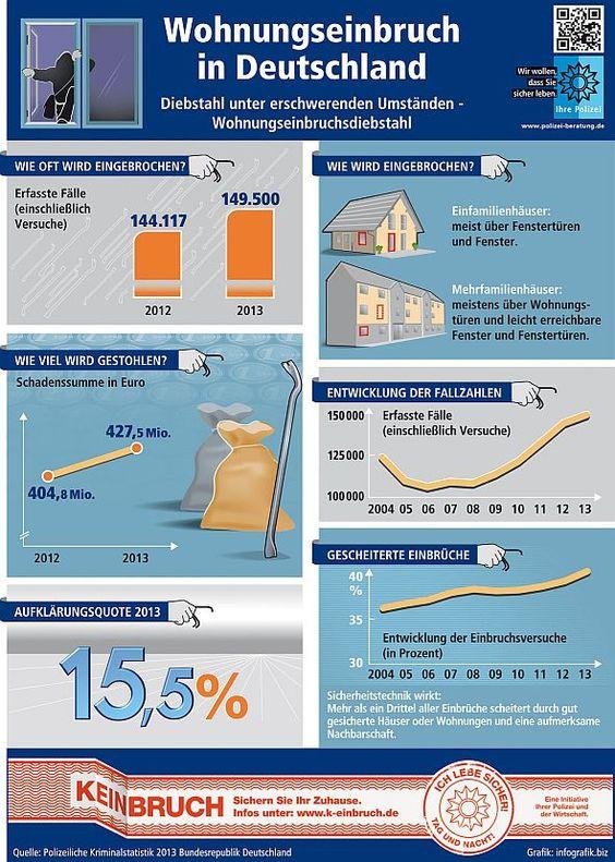 Jeden kann es treffen. Wohnungseinbrüche nehmen weiter zu - psychische Folgen wiegen oft schwer.  Die Zahl der Wohnungseinbrüche hat laut offizieller Kriminalstatistik 2013 erneut zugenommen - die bundesweite Aufklärungsquote hingegen liegt bei lediglich 15,5 Prozent. Foto: djd/Deutsche Versicherungswirtschaft