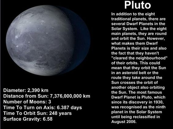 Chart of planets including pluto