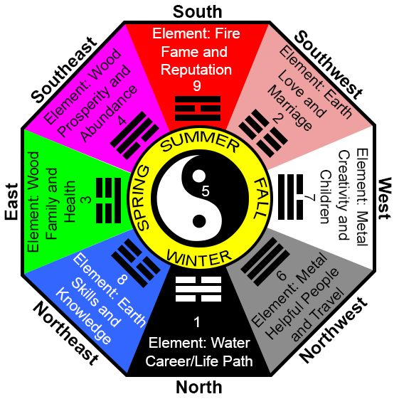 Traditional wisdom 20 tips for using feng shui crystals for Feng shui for building new house