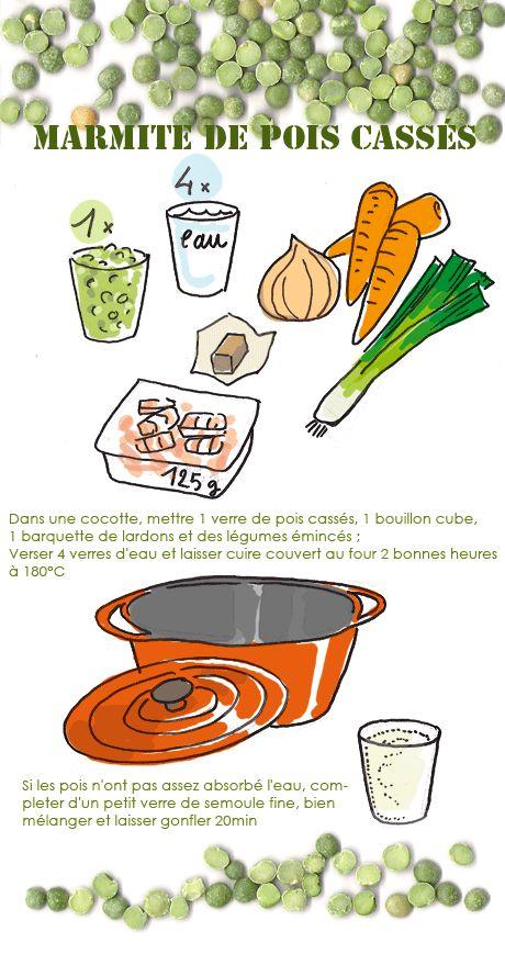 Marmite de pois cassés - Tambouille.fr