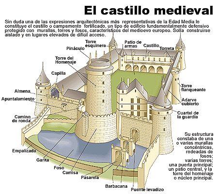 El castillo en la Edad Media.