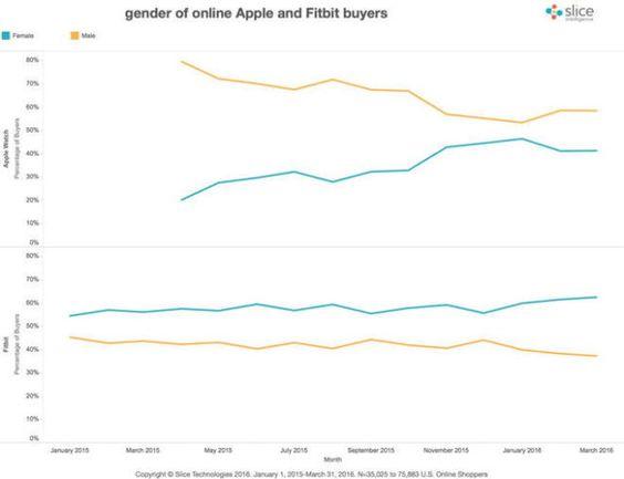Las mujeres empiezan a usar más el Apple Watch
