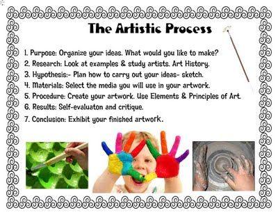 the artistic process for kids: Art Classroom, School Art, Art Process, Art Rooms