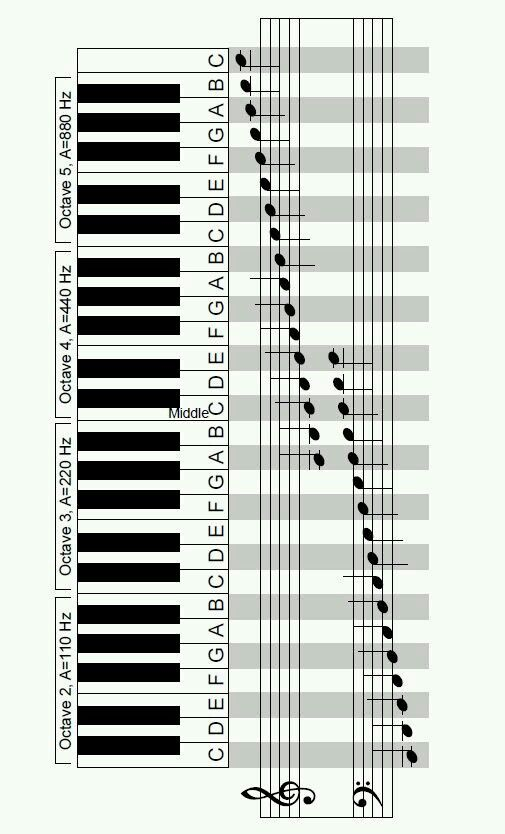 Identifying piano notes on sheet music and the piano keyboard! (1 - piano notes chart