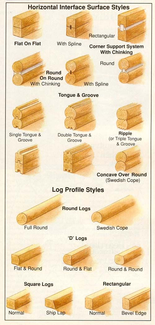 How To Build Log Cabins How To Choose A Builder