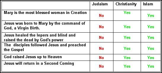 similarities between islam christianity and judaism A comparison of the belief systems of the christian a table showing the differences and similarities between christianity, islam and judaism comparison table between christianity, islam and judaism.